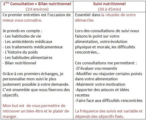 victoria papouneau dieteticienne nutritionniste limoges